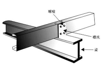 网架配件 >>正文  檩托介绍: 由于有檩条的钢结构屋面一般为坡屋面,故